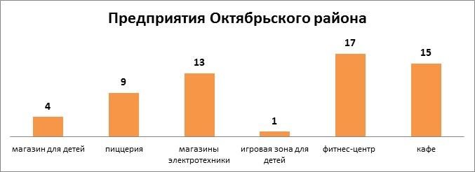 предприятия октябрьского района