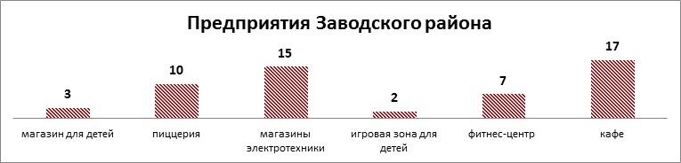 предприятия заводского района